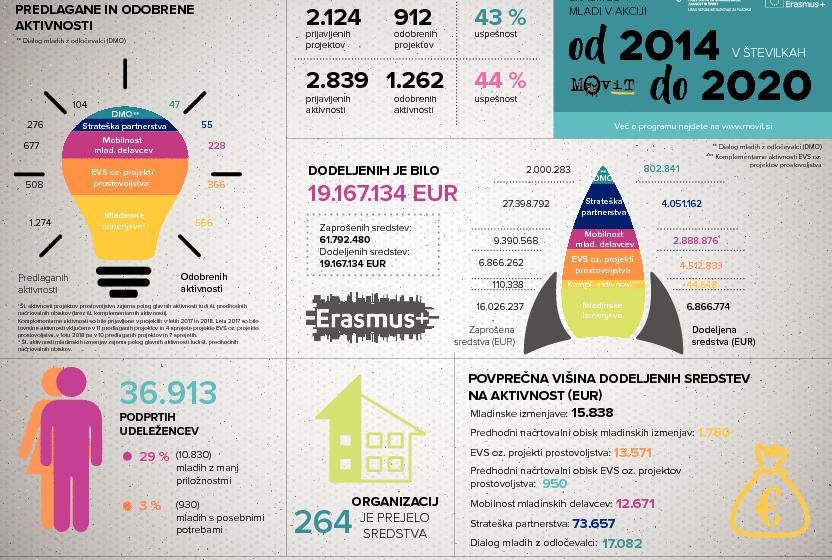 Izvajanje programa Erasmus+: Mladi v akciji v obdobju 2014-2020